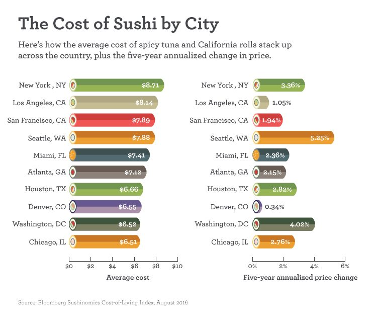 Graph showing the average cost of sushi in different cities across the country and the five-year annual price change