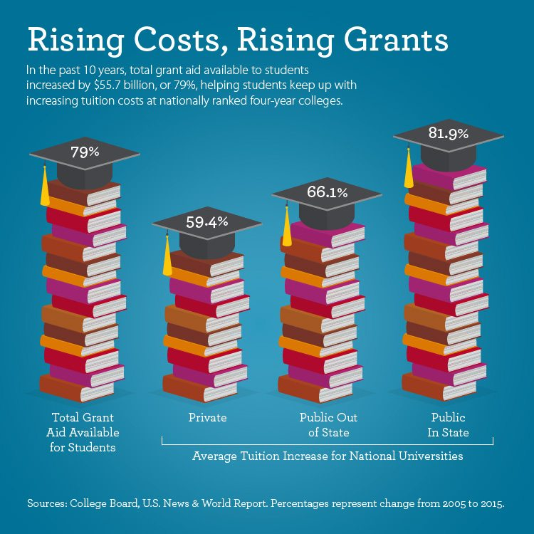 Graphic titled Rising Costs, Rising Grants. In the past 10 years, total grant aid available to students increased by $55.7 billion, or 79%, helping students keep up with increasing tuition costs at nationally ranked four-year colleges. Private schools' tuition increased by 59.4%; public out-of-state tuition and fees increased by 66.1%; and public in-state tuition and fees rose by 81.9%, according to the College Board and U.S. News & World Report. Figures are from 2005–2015.
