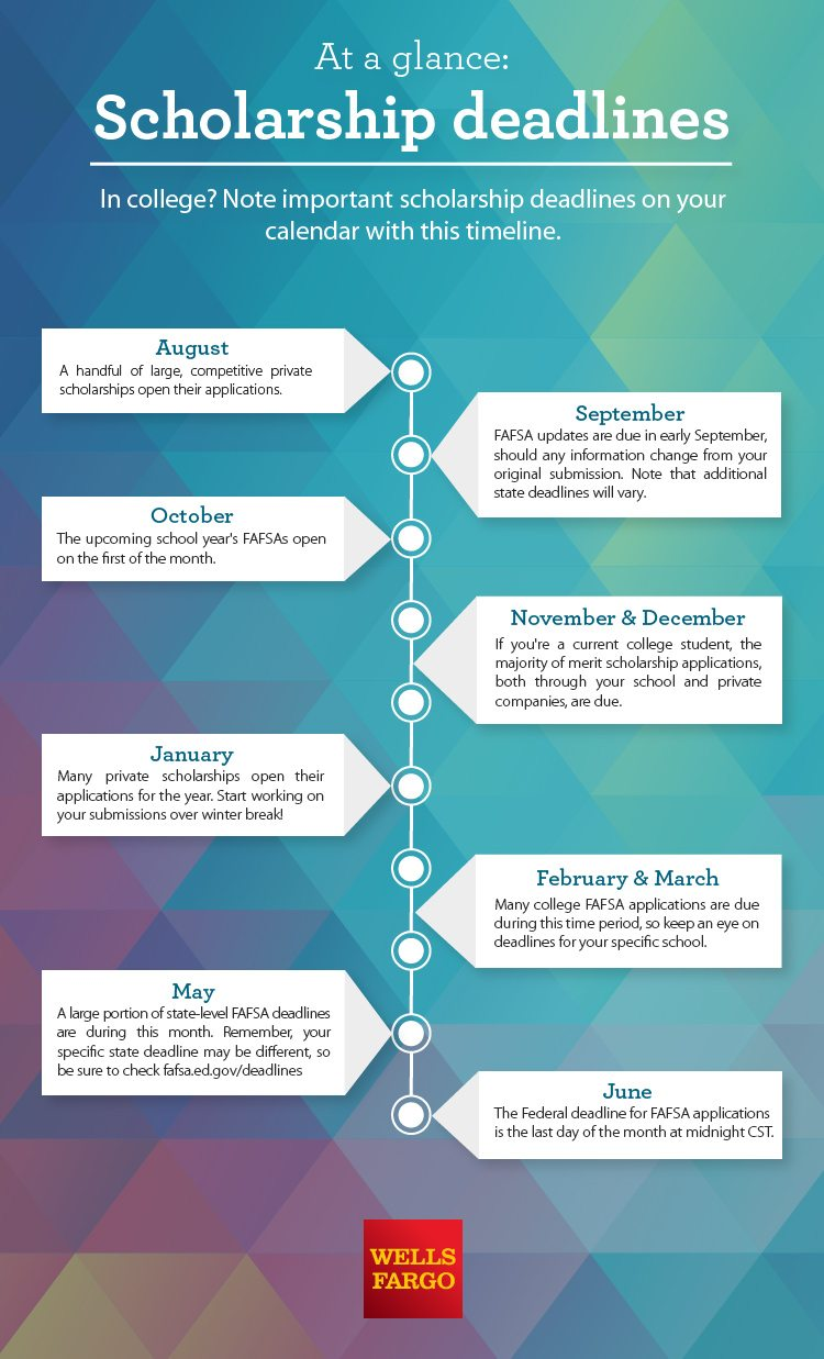 Is it too late to apply for scholarships? - Scholarship Timeline